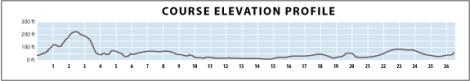 Marine Corps Marathon elevation chart